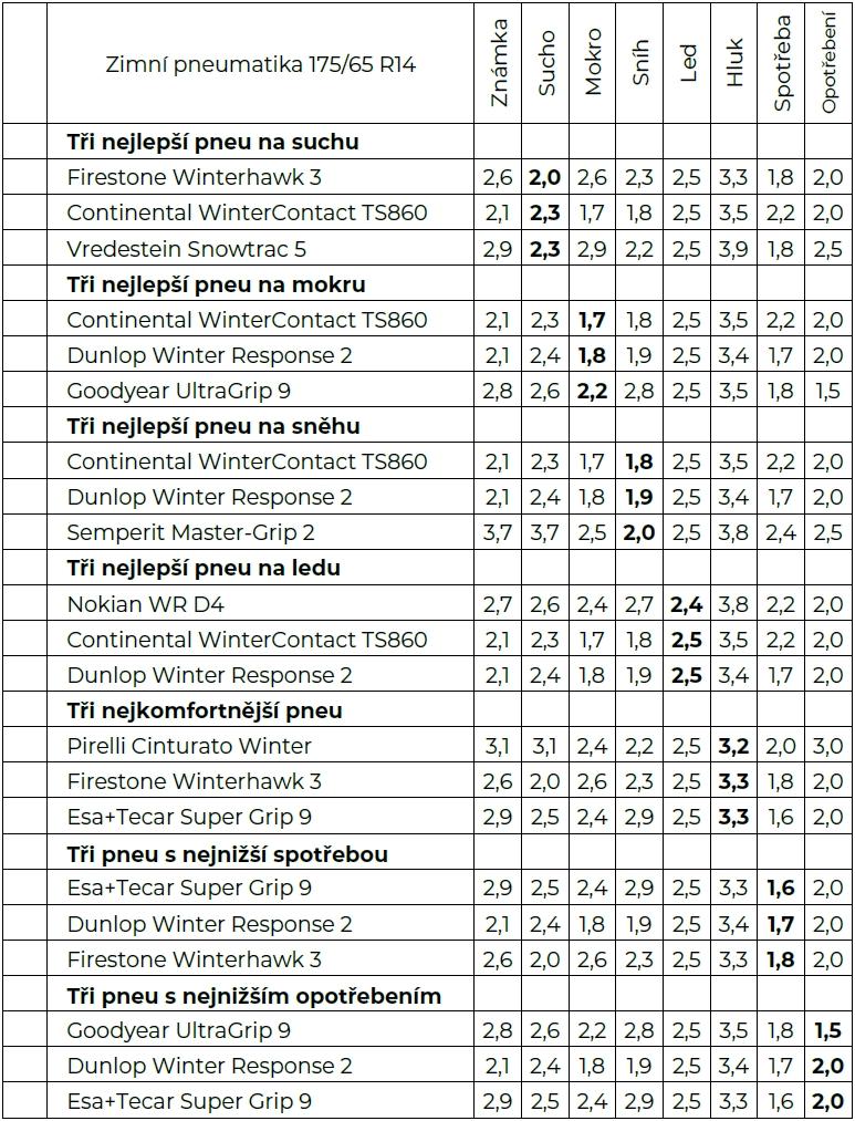 Test zimních pneumatik 175 65 R14  Pozor na levné čínské - Garáž.cz ffdf6662c77